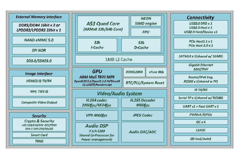 Realtek RTD1295 specs
